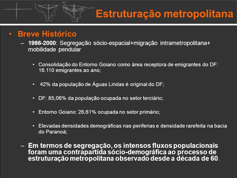 Breve Histórico – 1986-2000: Segregação sócio-espacial+migração intrametropolitana+ mobilidade pendular Consolidação do Entorno Goiano como área receptora de emigrantes do DF: 16.110 emigrantes ao ano; 42% da população de Águas Lindas é original do DF; DF: 85,06% da população ocupada no setor terciário; Entorno Goiano: 26,61% ocupada no setor primário; Elevadas densidades demográficas nas periferias e densidade rarefeita na bacia do Paranoá; – Em termos de segregação, os intensos fluxos populacionais foram uma contrapartida sócio-demográfica ao processo de estruturação metropolitana observado desde a década de 60.