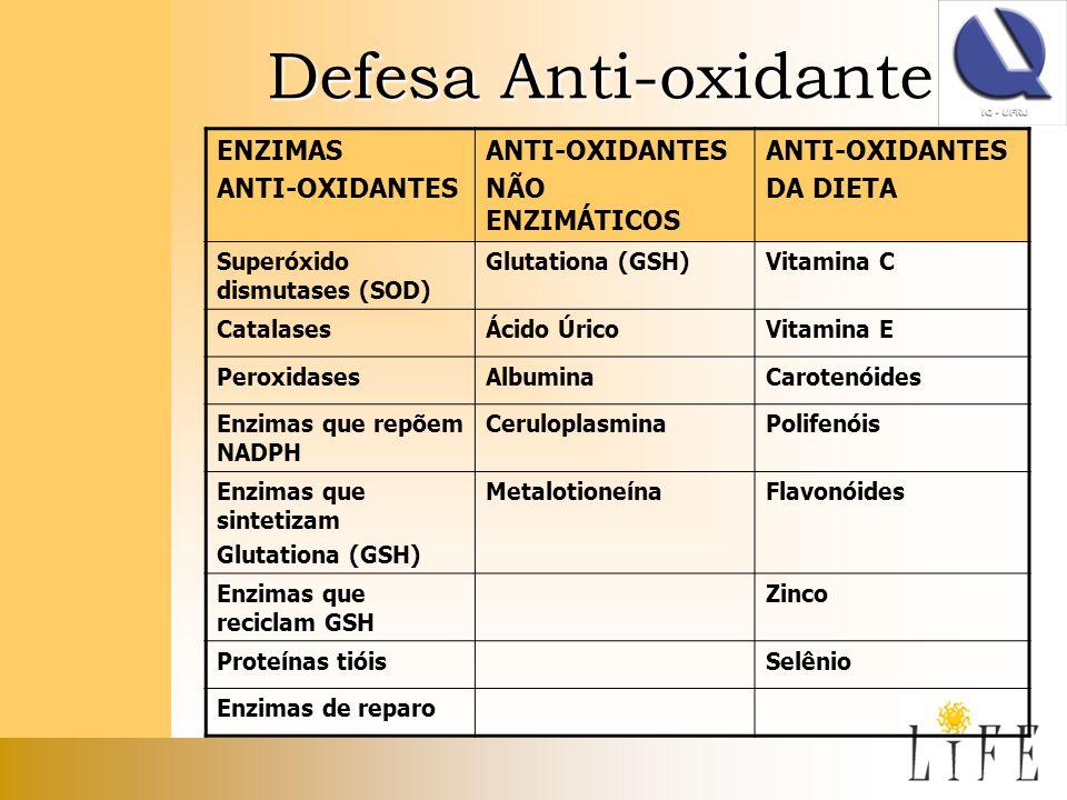 Defesa Anti-oxidante ENZIMAS ANTI-OXIDANTES NÃO ENZIMÁTICOS ANTI-OXIDANTES DA DIETA Superóxido dismutases (SOD) Glutationa (GSH)Vitamina C CatalasesÁc