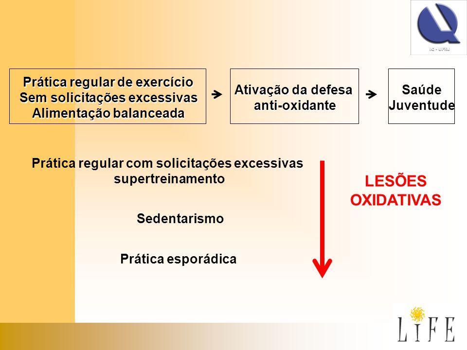 Prática regular com solicitações excessivas supertreinamento Sedentarismo Prática esporádica LESÕES OXIDATIVAS Prática regular de exercício Sem solici