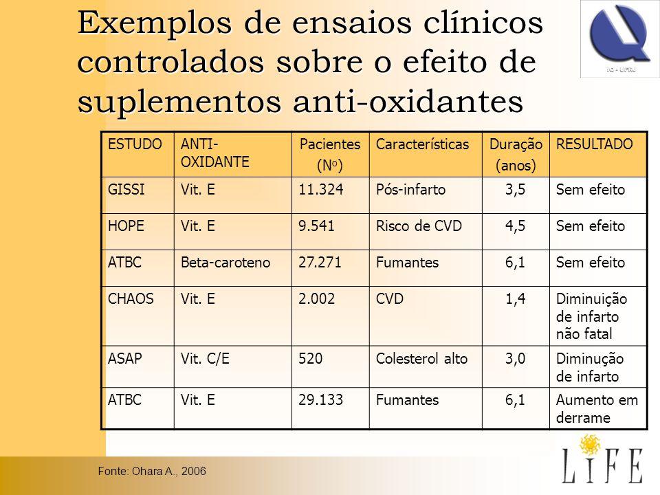 Exemplos de ensaios clínicos controlados sobre o efeito de suplementos anti-oxidantes ESTUDOANTI- OXIDANTE Pacientes (N o ) CaracterísticasDuração (an