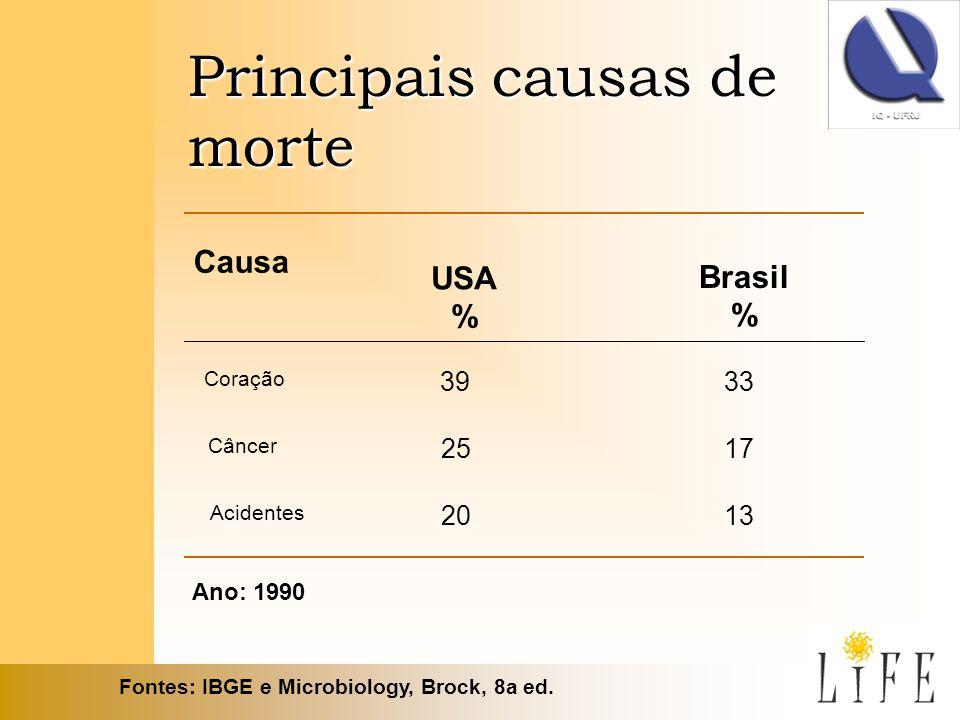 Principais causas de morte Causa Brasil % Coração 3933 Câncer 2517 Acidentes 2013 USA % Fontes: IBGE e Microbiology, Brock, 8a ed. Ano: 1990