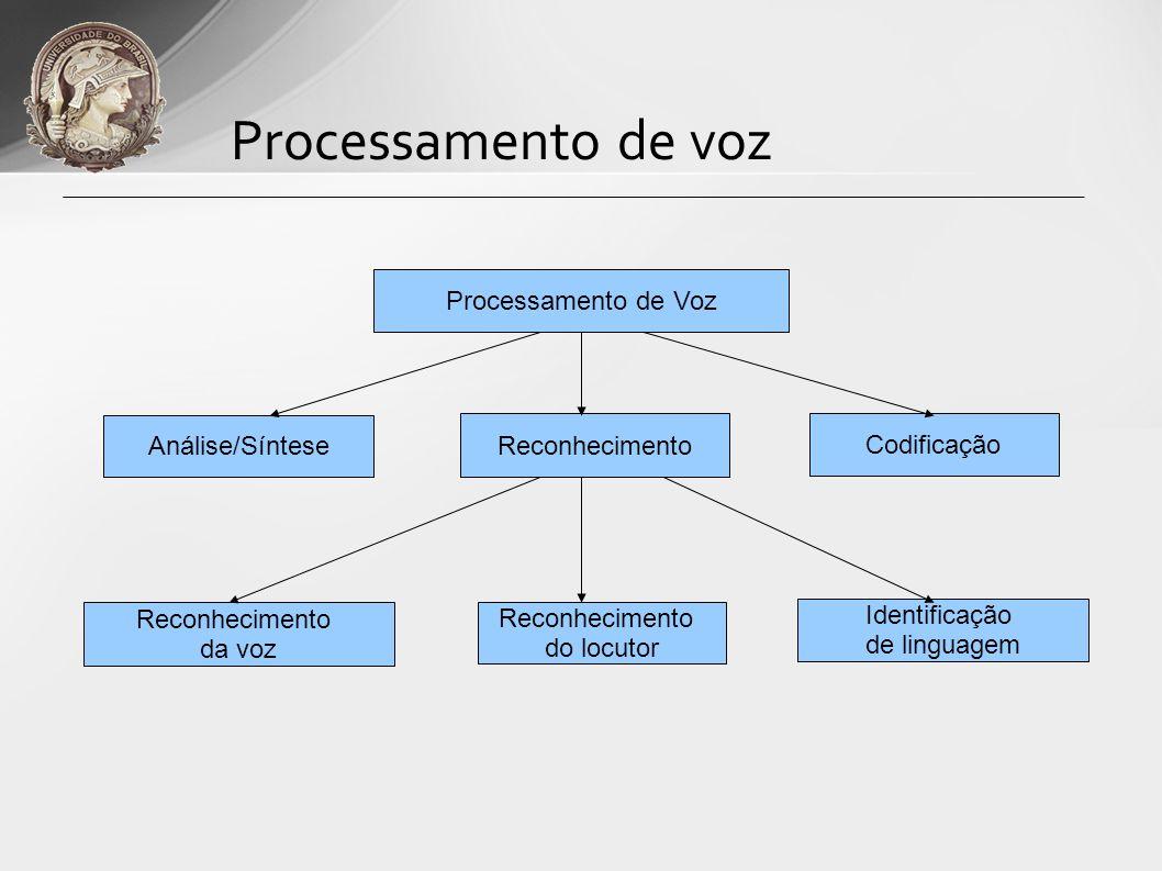Processamento de voz Processamento de Voz Análise/Síntese Reconhecimento Codificação Reconhecimento da voz Reconhecimento do locutor Identificação de