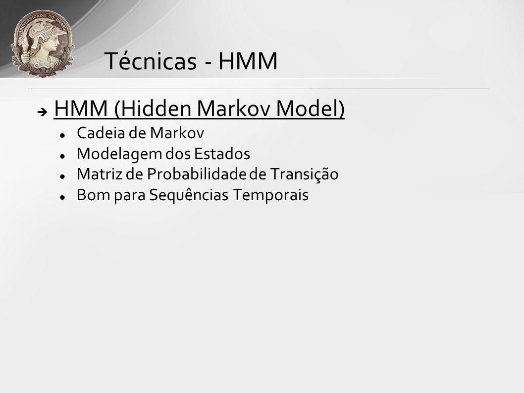 HMM (Hidden Markov Model) Cadeia de Markov Modelagem dos Estados Matriz de Probabilidade de Transição Bom para Sequências Temporais Técnicas - HMM