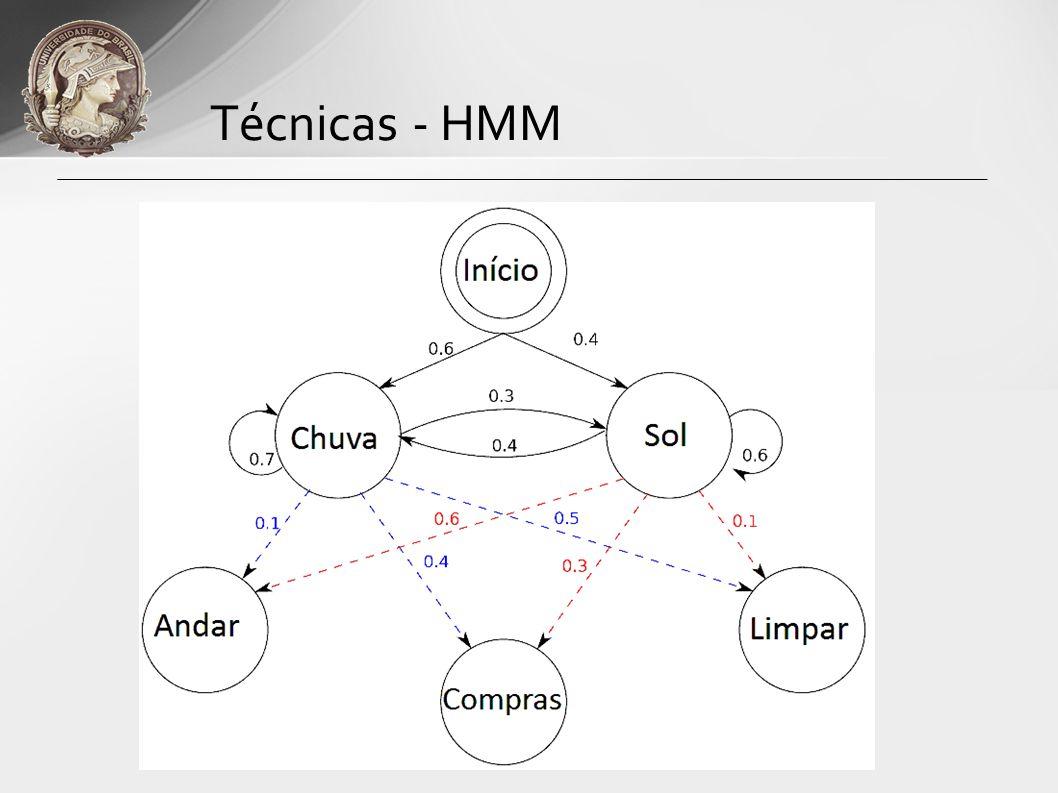 HMM no Processamento de Voz Modela uma palavra ou sub-unidade de palavra Limitações no desempenho em reconhecimento independente de texto.