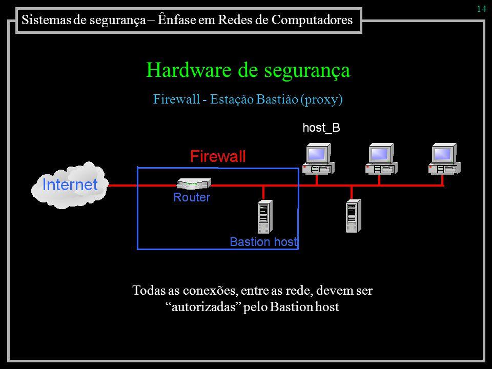 Sistemas de segurança – Ênfase em Redes de Computadores 14 Hardware de segurança Firewall - Estação Bastião (proxy) Todas as conexões, entre as rede,