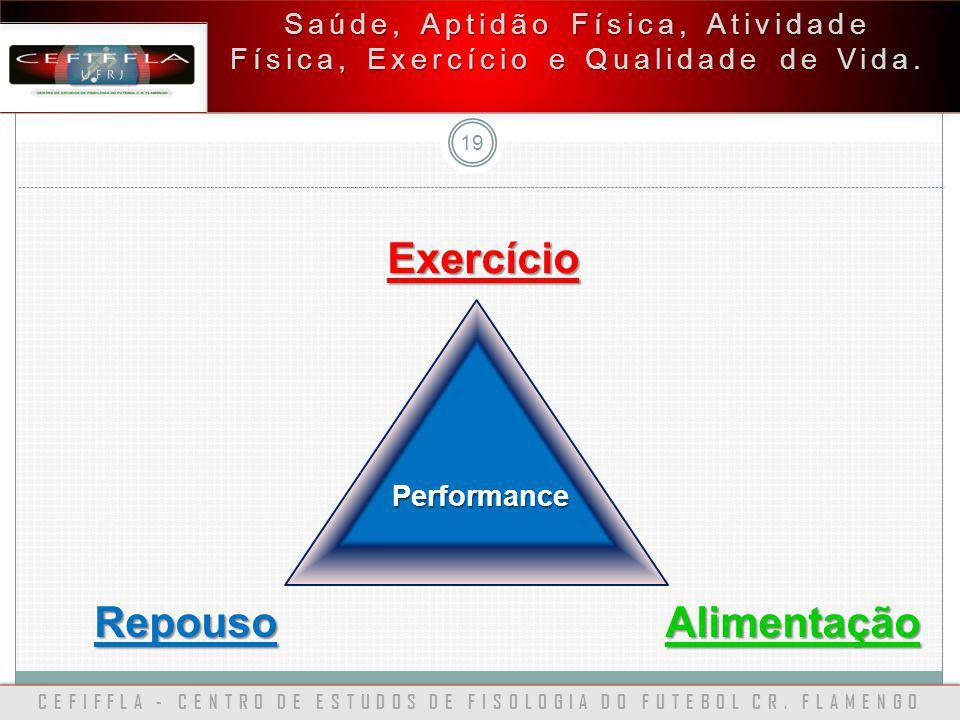 CEFIFFLA - CENTRO DE ESTUDOS DE FISOLOGIA DO FUTEBOL CR. FLAMENGO 19 Saúde, Aptidão Física, Atividade Física, Exercício e Qualidade de Vida. Exercício