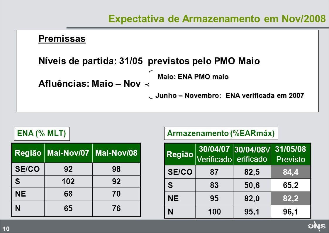 11 Níveis de Armazenamento em Nov/2008 Premissas de Geração Térmica : Caso 1: GT definida pelos modelos de otimização (despacho por ordem de mérito) Caso 2: GT por inflexibilidade - GT adicional ao GT Caso 1 – valor limitado pela disponibilidade de GN + GT carvão Região 31/05/08Nov/07Nov/08 Partida Verificado Caso1Caso2CAR SE/CO84,448,243,548,437,0 S65,276,971,4 20,0 NE82,229,326,429,822,0 N96,130,524,1 - Armazenamentos (% EARmáx) GT (Caso2 – Caso1) = ~1800 MWmed SE/CO: ~1500 S: ~ 200 NE: ~ 100 Mesmo mantendo despachados todos os recursos de GT gás e carvão(Caso2), os níveis de armazenamento ao final de nov/2008 praticamente se situam nos valores verificados em nov/2007