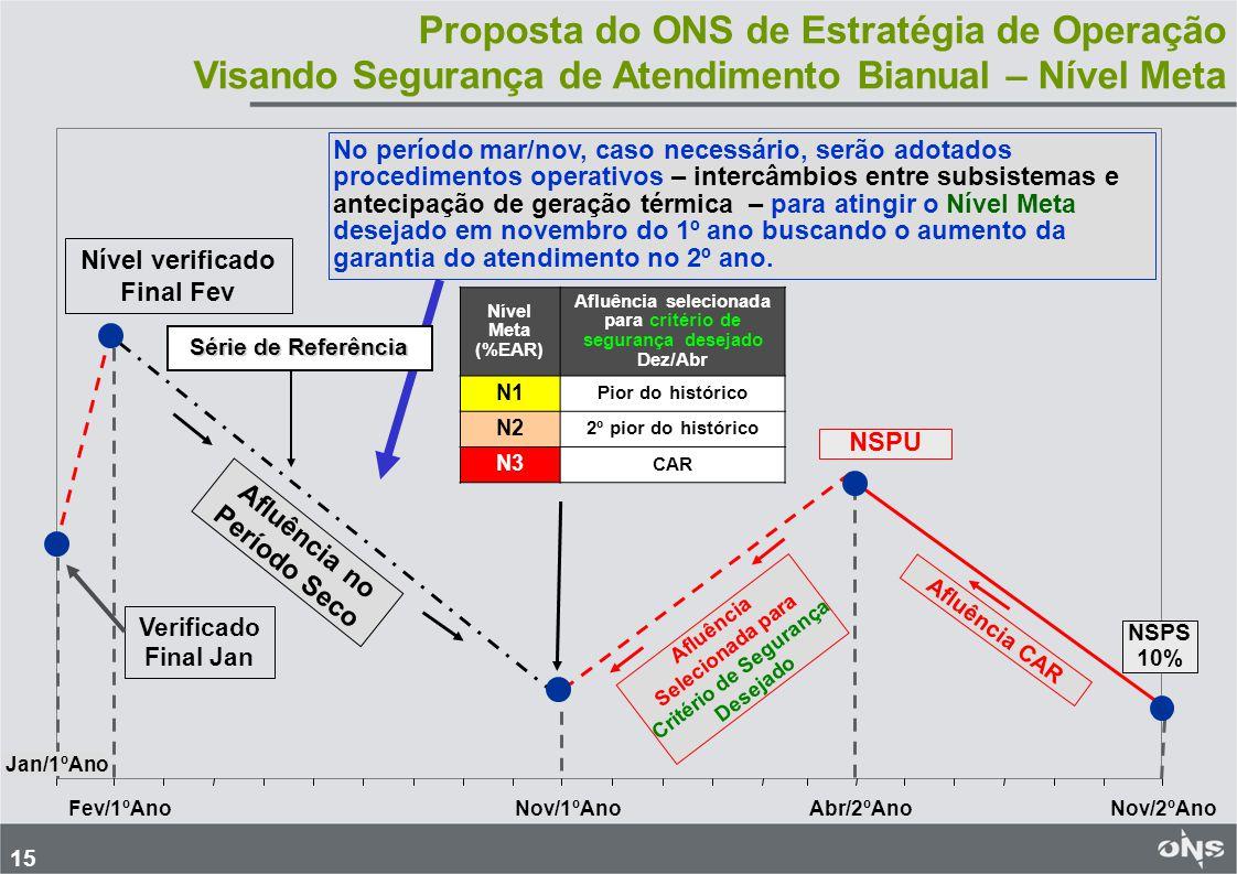 16 Níveis Meta SE/CO e NE Nível Meta 30/11/08 ENA dez/abr EAR 30/04/09 63% 49% MLT (70/71 pior) 51% (CAR) 53% 58% MLT (52/53 2º pior) 46% 64% MLT (53/54 3º pior) 43% 65% MLT (55/56 4º pior) 37% 71% MLT – CAR (33/34 5º pior) Nível Meta 30/11/08 ENA dez/abr EAR 30/04/09 35% 44% MLT (70/71 pior) 45% (CAR) 30% 48% MLT (75/76 2º pior) 22% 54% MLT – CAR (00/01 3º pior) Região SE/ CO Região NE