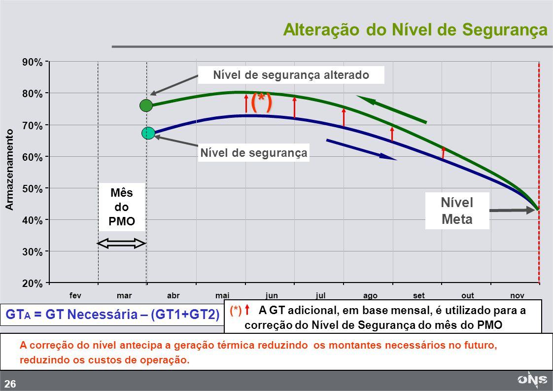 27 Exemplo de Aplicação de Correção dos Níveis de Segurança Região GT MWmed / mês SE/CO5.099 + 1048 S1.951 NE1.434 SIN8.484 + 1048 Valor médio mensal de GT período mês do PMO - Nov Região ENA Mai-Nov %EAR Fim do mês SE/CO90%82 S61%55 NE71%74 N78%93 ENAs Série de Referência e Níveis de Segurança sem alteração - %EAR O volume de GT necessário para atingir o Nível Meta excede em 1048MWmed / mês ao volume GT1 + GT2 (8.484 MWmed).