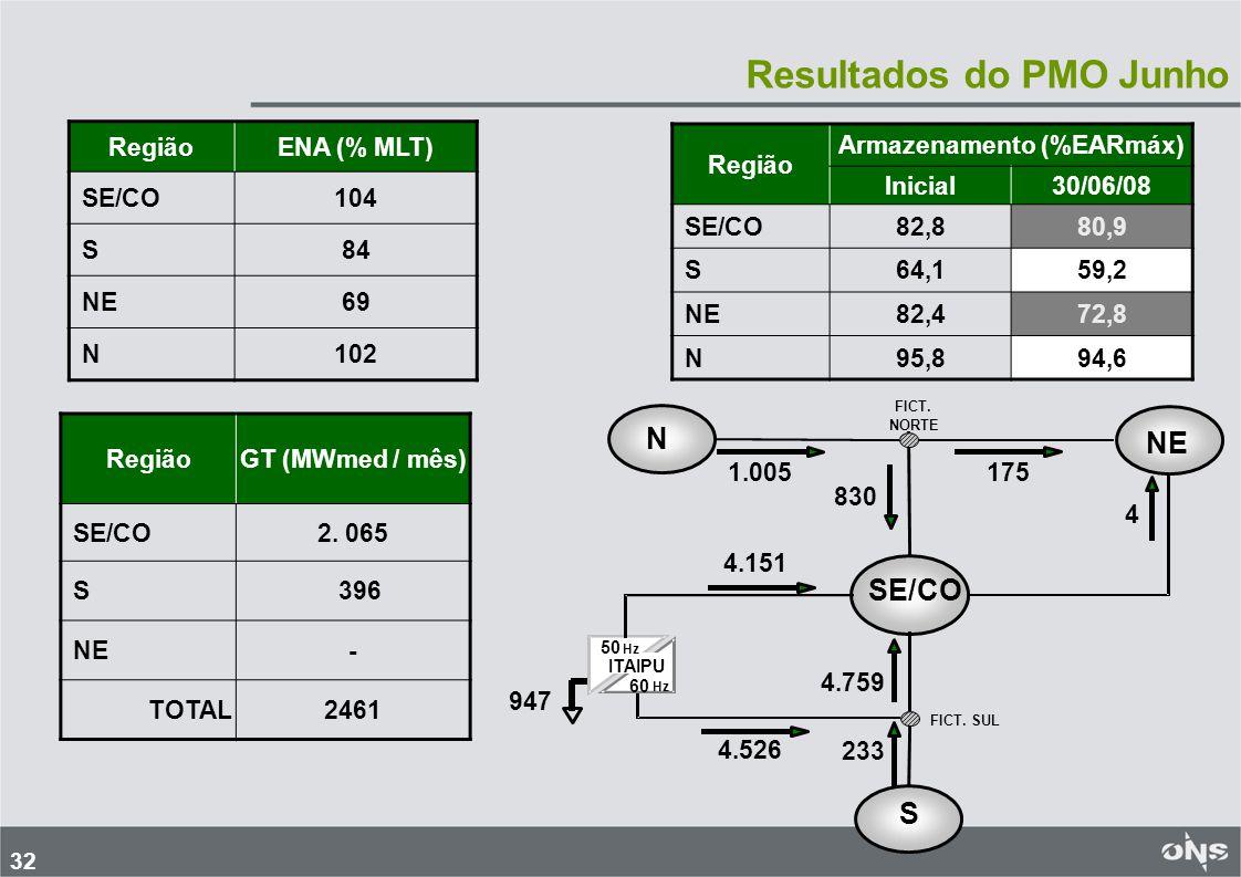 33 Recurso Térmico Disponível composto por GT nuclear, gás e carvão.