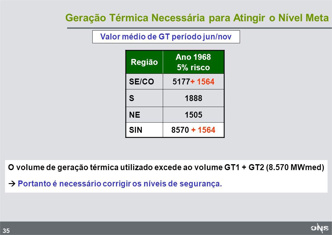 36 Histórico – Ano 1968 – Risco 5% Armazenamento ao final do mês (%EARmáx) PMO Junho Região30/06 SE/CO80,9 S59,2 NE72,8 N94,6 ENAS(*) e Níveis de segurança RegiãoENA30/06 SE/CO84%86,0 S45%74,0 NE100%74,0 N91%94,0 Decisão Como EAR do PMO (SE/CO e NE) é menor do que a EAR do nível de segurança, é necessária a aplicação dos Procedimentos.