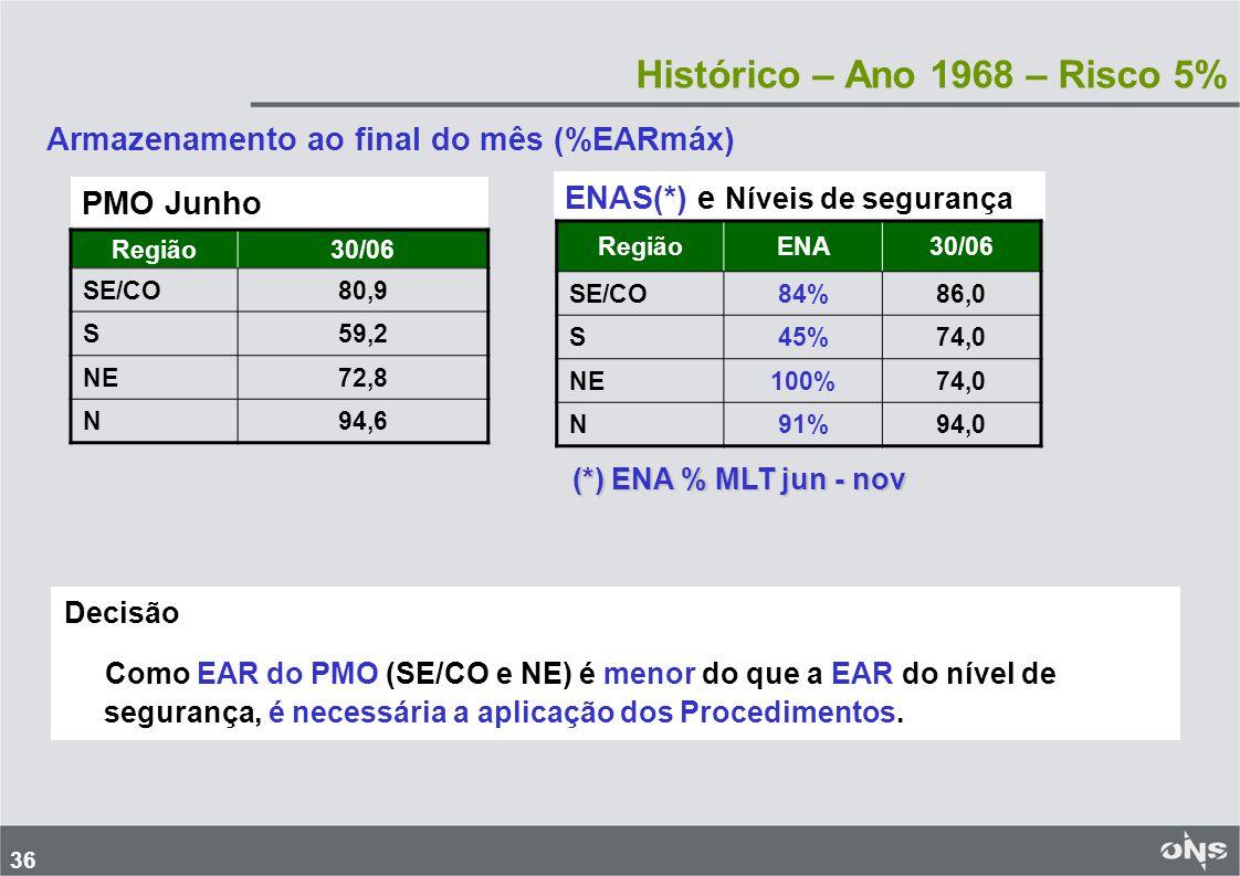 37 Aplicação dos Procedimentos – Ano 1968– Risco 5% Região GT ( MWmed) SE/CO 2.946 S 1.671 NE 221 TOTAL 4.838 Aplicação Procedimentos Utilizando somente GT1A (Nuclear + Gás TC + Carvão) %EAR PMO %EAR Nível Segurança %EAR Após Proced.