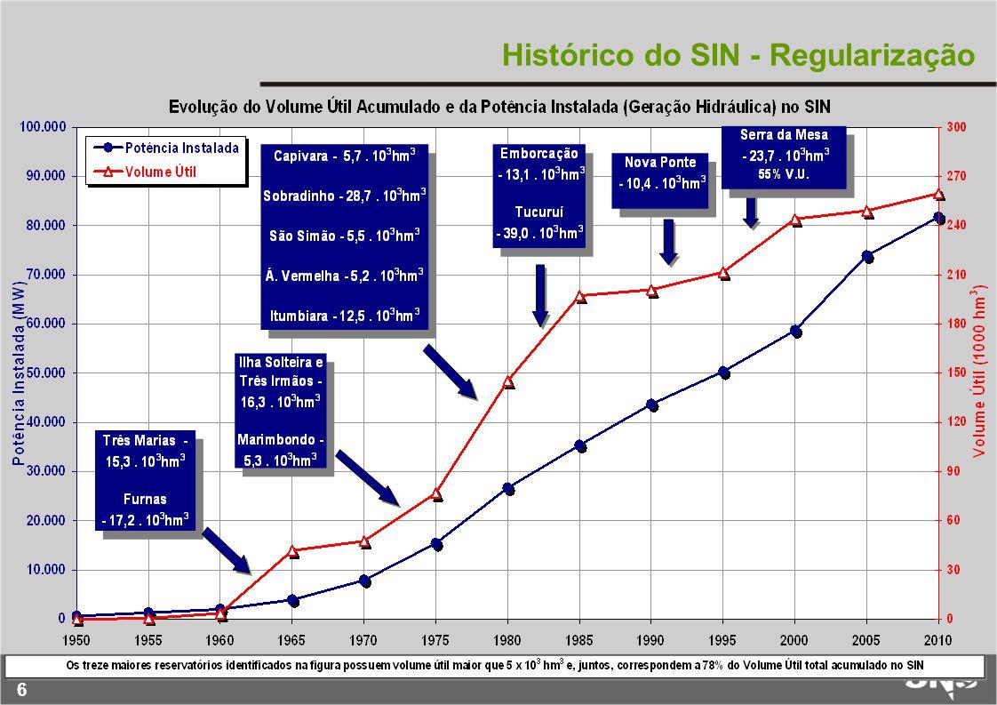 7 Perda de Regularização dos Reservatórios 3,0 3,5 4,0 4,5 5,0 5,5 6,0 6,5 7,0 7,5 8,0 2000200120022003200420052006200720082009201020112012 0 100 200 300 400 500 600 700 800 900 1000 1100 CMO (R$/MWh) EAR max / Carga