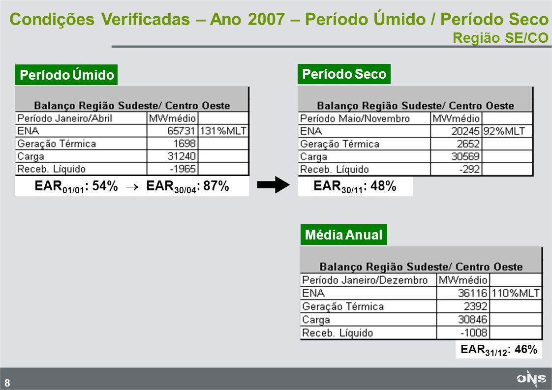 9 Condições Verificadas - Ano 2007- Período Úmido / Período Seco Região NE EAR 01/01 : 63% EAR 30/04 : 95% EAR 30/11 : 29% Período ÚmidoPeríodo Seco EAR 31/12 : 27% Média Anual