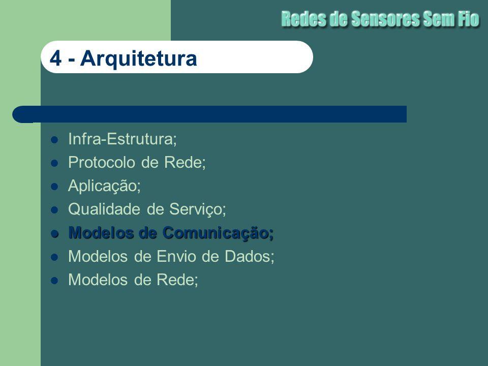 Infra-Estrutura; Protocolo de Rede; Aplicação; Qualidade de Serviço; Modelos de Comunicação; Modelos de Comunicação; Modelos de Envio de Dados; Modelo