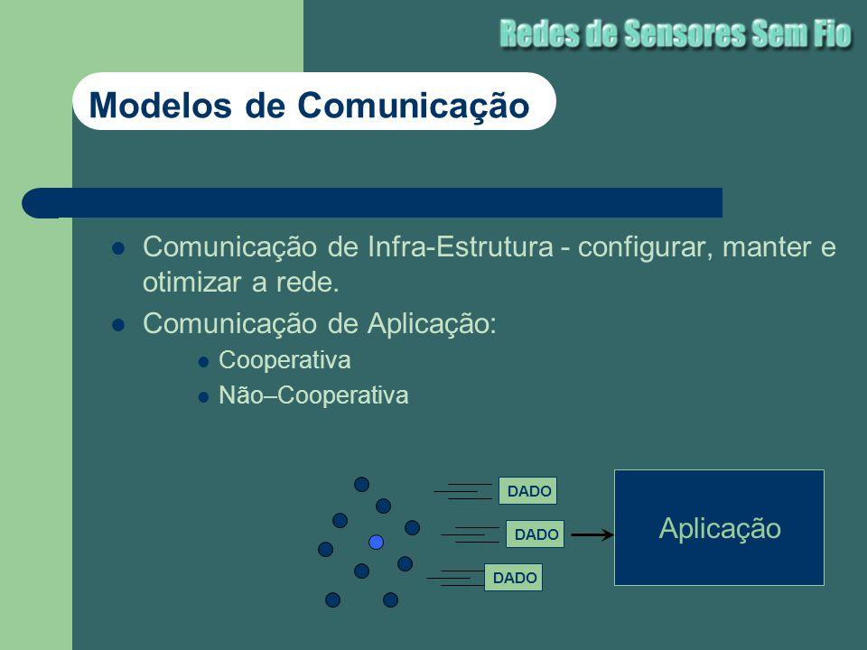 Comunicação de Infra-Estrutura - configurar, manter e otimizar a rede. Comunicação de Aplicação: Cooperativa Não–Cooperativa Modelos de Comunicação DA