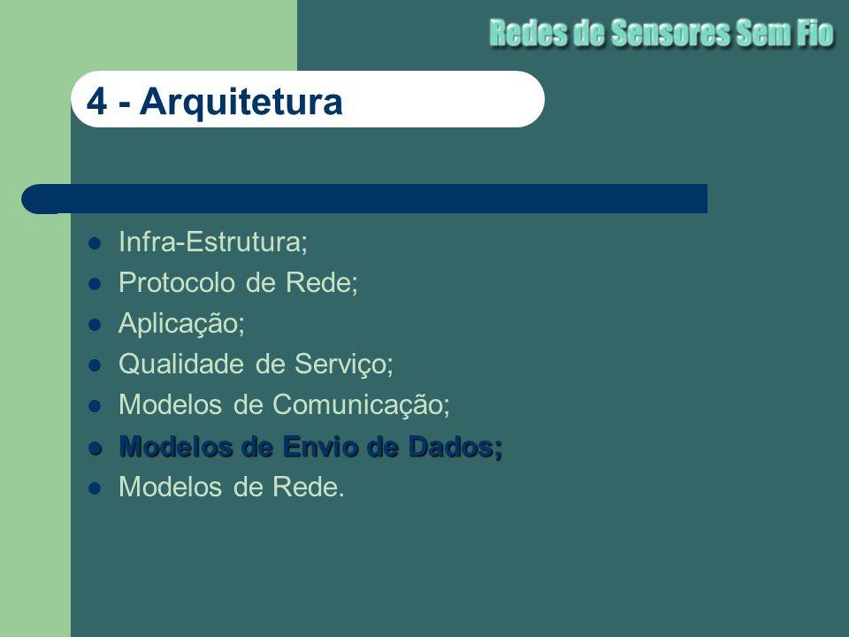 Infra-Estrutura; Protocolo de Rede; Aplicação; Qualidade de Serviço; Modelos de Comunicação; Modelos de Envio de Dados; Modelos de Envio de Dados; Mod