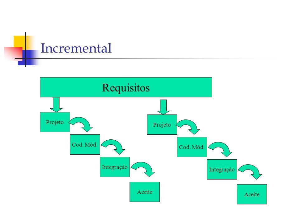 Incremental Requisitos Projeto Cod. Mód. Integraçào Aceite Projeto Cod. Mód. Integraçào Aceite