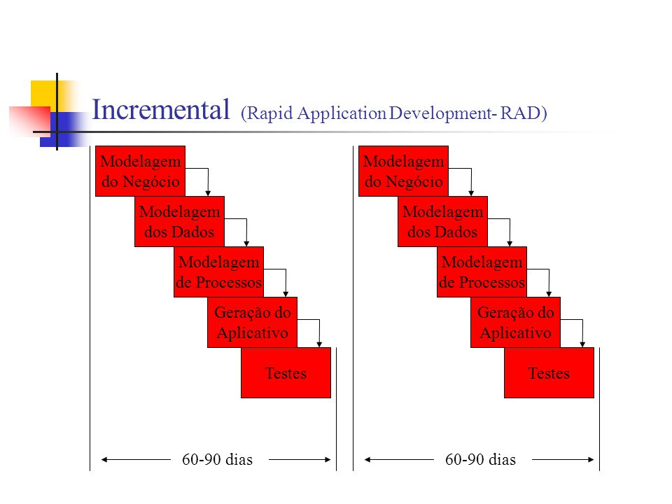 Incremental (Rapid Application Development- RAD) Modelagem do Negócio Modelagem dos Dados Modelagem de Processos Geração do Aplicativo Testes 60-90 di