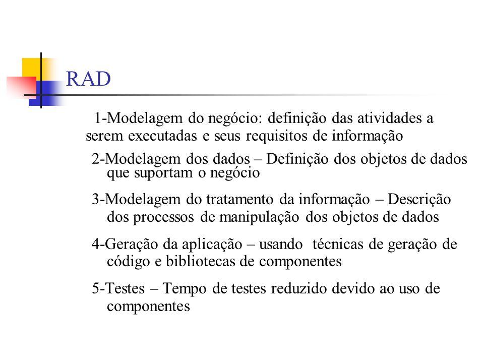RAD 1-Modelagem do negócio: definição das atividades a serem executadas e seus requisitos de informação 2-Modelagem dos dados – Definição dos objetos