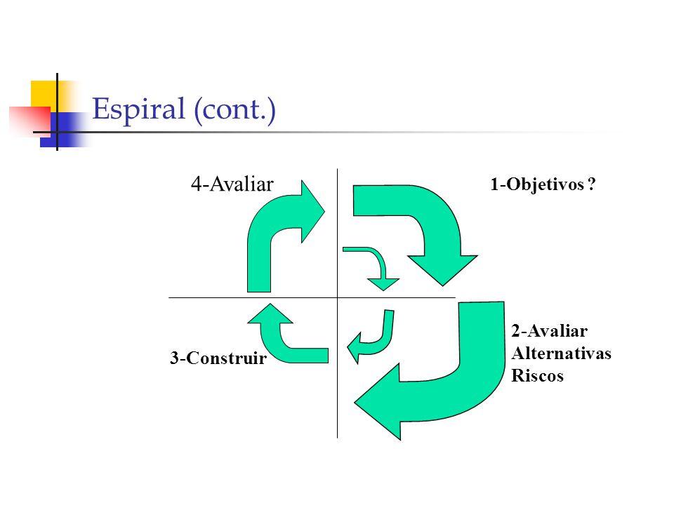 Espiral (cont.) 1-Objetivos ? 2-Avaliar Alternativas Riscos 3-Construir 4-Avaliar