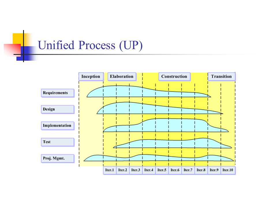 Unified Process (UP)