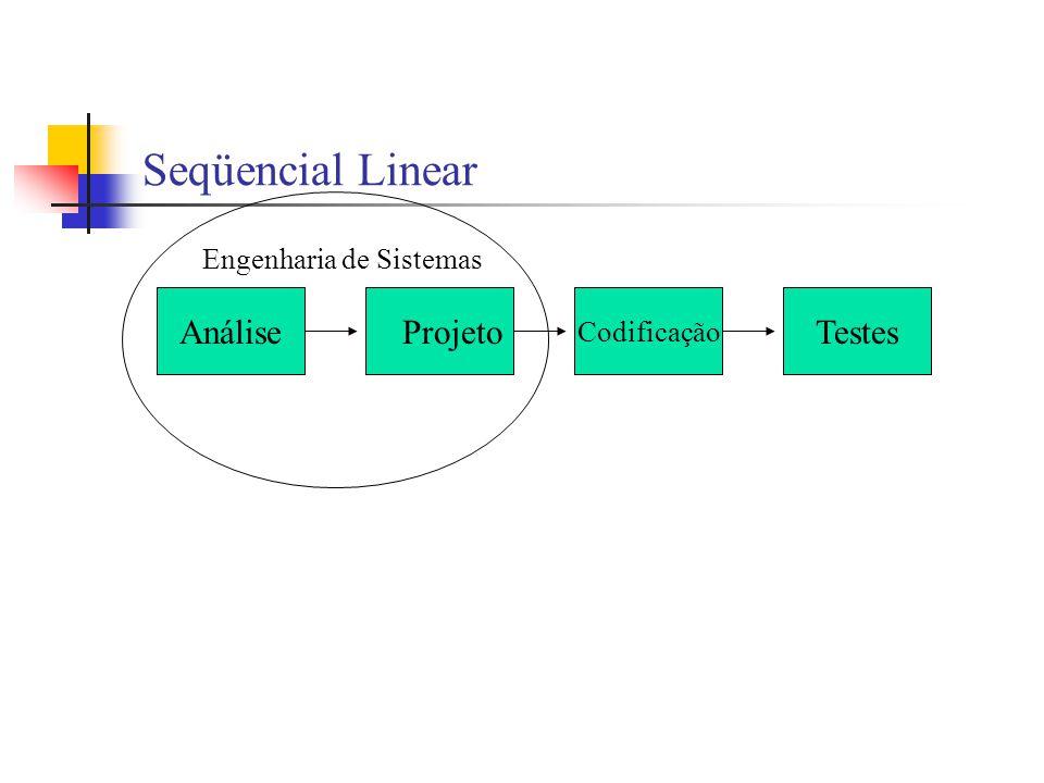 Seqüencial Linear AnáliseProjeto Codificação Testes Engenharia de Sistemas