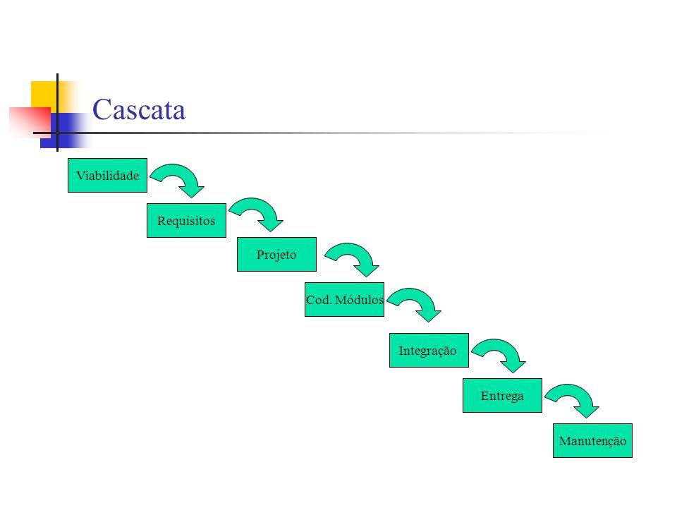 Espiral Reune a natureza interativa da prototipação com os aspectos sistemáticos e de controle do modelo sequencial Grupos de atividades: Comunicação com o cliente; Planejamento; Análise de risco; Engenharia; Construção e distribuição; Avaliação do cliente.