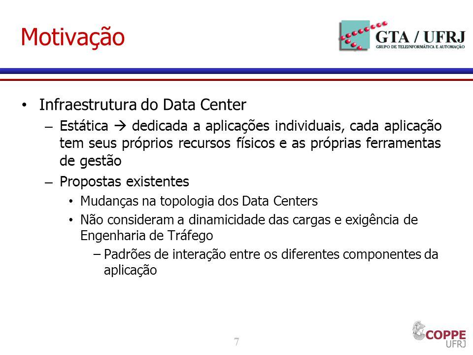 7 Motivação Infraestrutura do Data Center – Estática dedicada a aplicações individuais, cada aplicação tem seus próprios recursos físicos e as própria