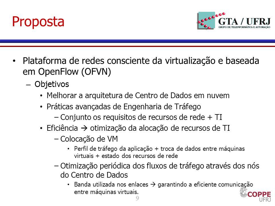 9 Proposta Plataforma de redes consciente da virtualização e baseada em OpenFlow (OFVN) – Objetivos Melhorar a arquitetura de Centro de Dados em nuvem