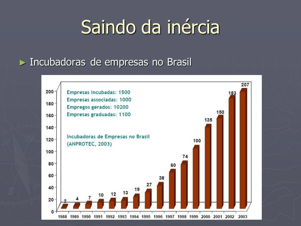 Saindo da inércia Incubadoras de empresas no Brasil Incubadoras de empresas no Brasil