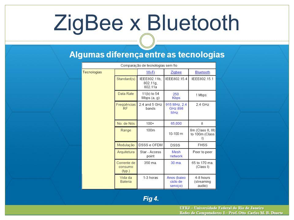 ZigBee x Bluetooth Algumas diferença entre as tecnologias UFRJ – Universidade Federal do Rio de Janeiro Redes de Computadores I – Prof. Otto Carlos M.