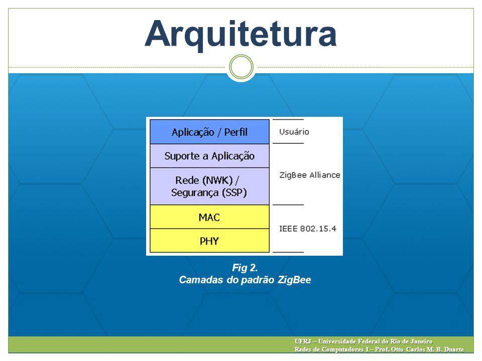 Arquitetura Fig 2. Camadas do padrão ZigBee UFRJ – Universidade Federal do Rio de Janeiro Redes de Computadores I – Prof. Otto Carlos M. B. Duarte
