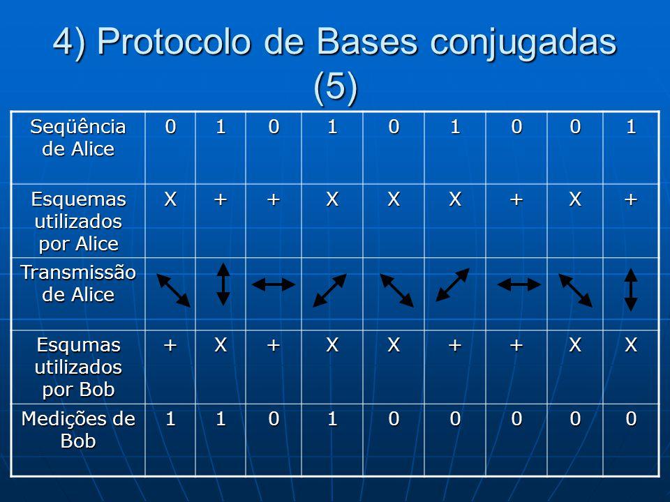 4) Protocolo de Bases conjugadas (5) Seqüência de Alice 010101001 Esquemas utilizados por Alice X++XXX+X+ Transmissão de Alice Esqumas utilizados por Bob +X+XX++XX Medições de Bob 110100000