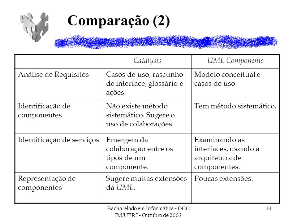 Bacharelado em Informática - DCC IM/UFRJ - Outubro de 2003 14 Comparação (2) CatalysisUML Components Análise de RequisitosCasos de uso, rascunho de in