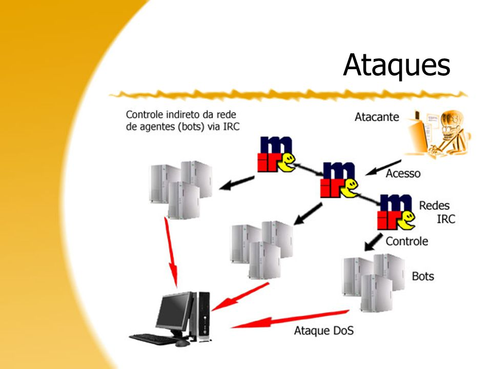 Tipos de Ataque Inundação –Tráfego TCP SYN; –Three-way Handshake; –Envio massivo de pacotes.