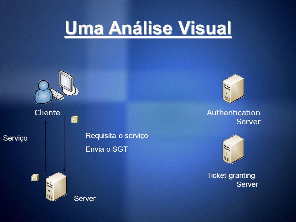 Uma Análise Visual Requisita o serviço Envia o SGT Serviço Server Authentication Server Ticket-granting Server Cliente