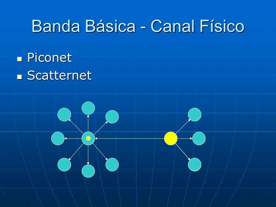 Banda Básica - Canal Físico Piconet Piconet Scatternet Scatternet