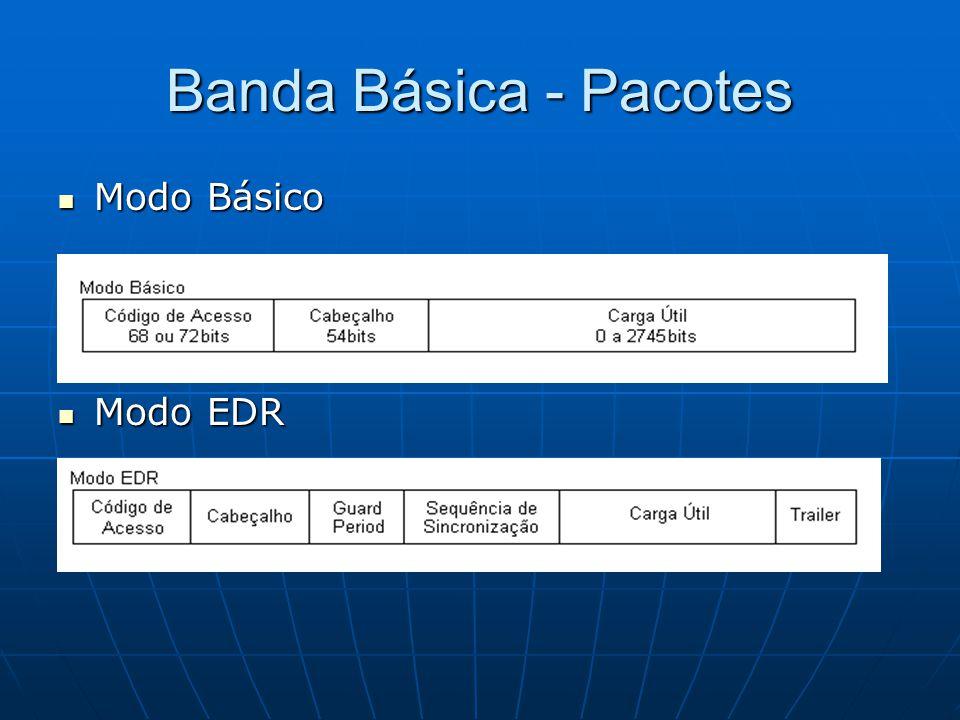 Banda Básica - Pacotes Modo Básico Modo Básico Modo EDR Modo EDR
