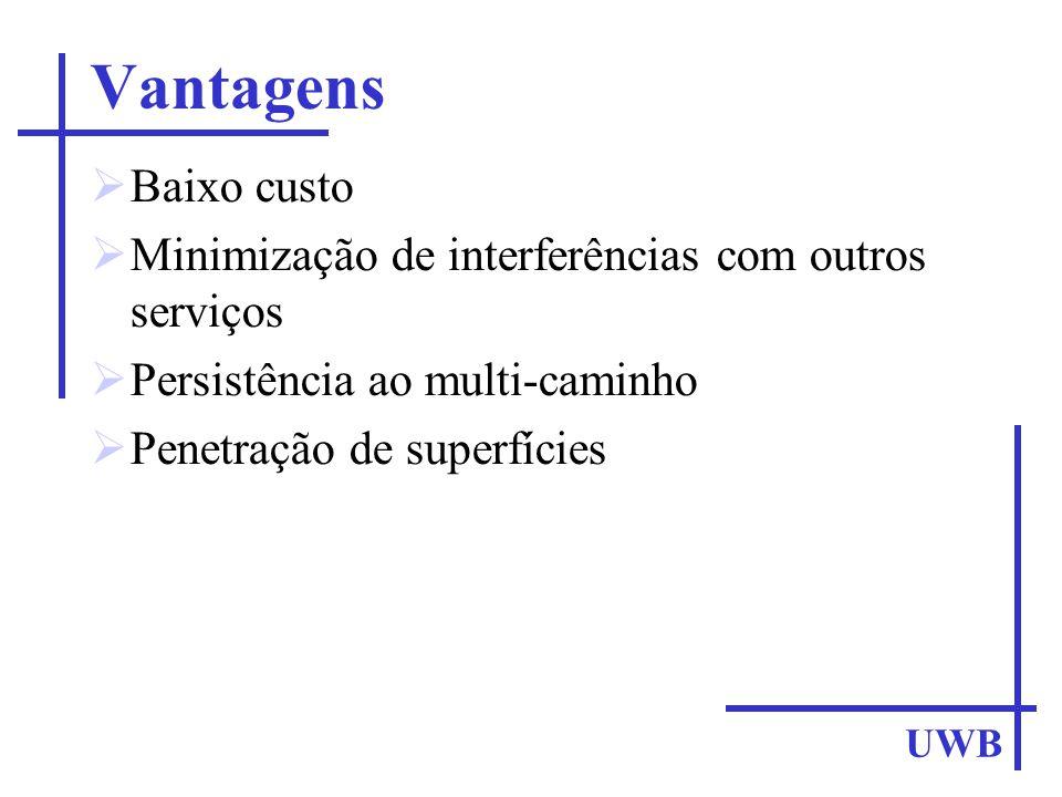 Vantagens Baixo custo Minimização de interferências com outros serviços Persistência ao multi-caminho Penetração de superfícies UWB