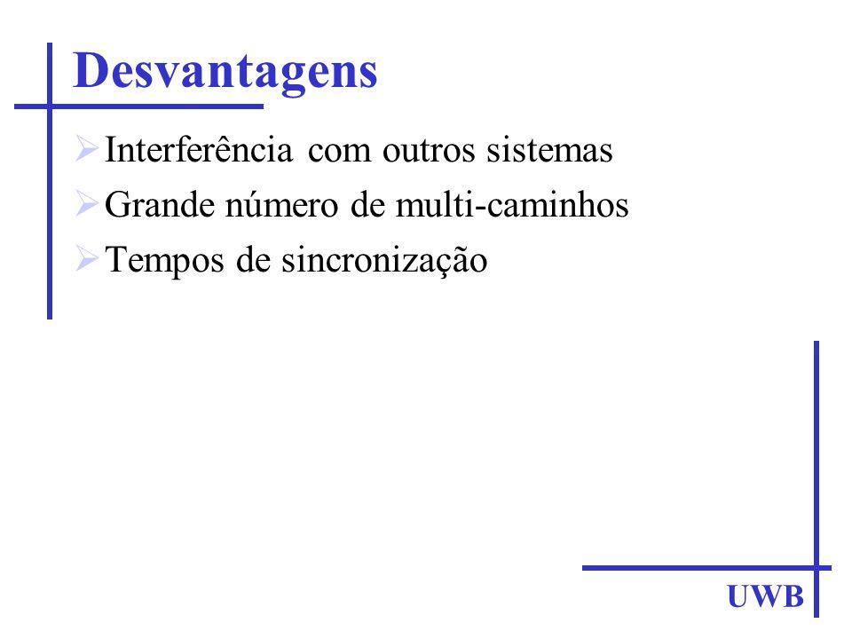 Desvantagens Interferência com outros sistemas Grande número de multi-caminhos Tempos de sincronização UWB