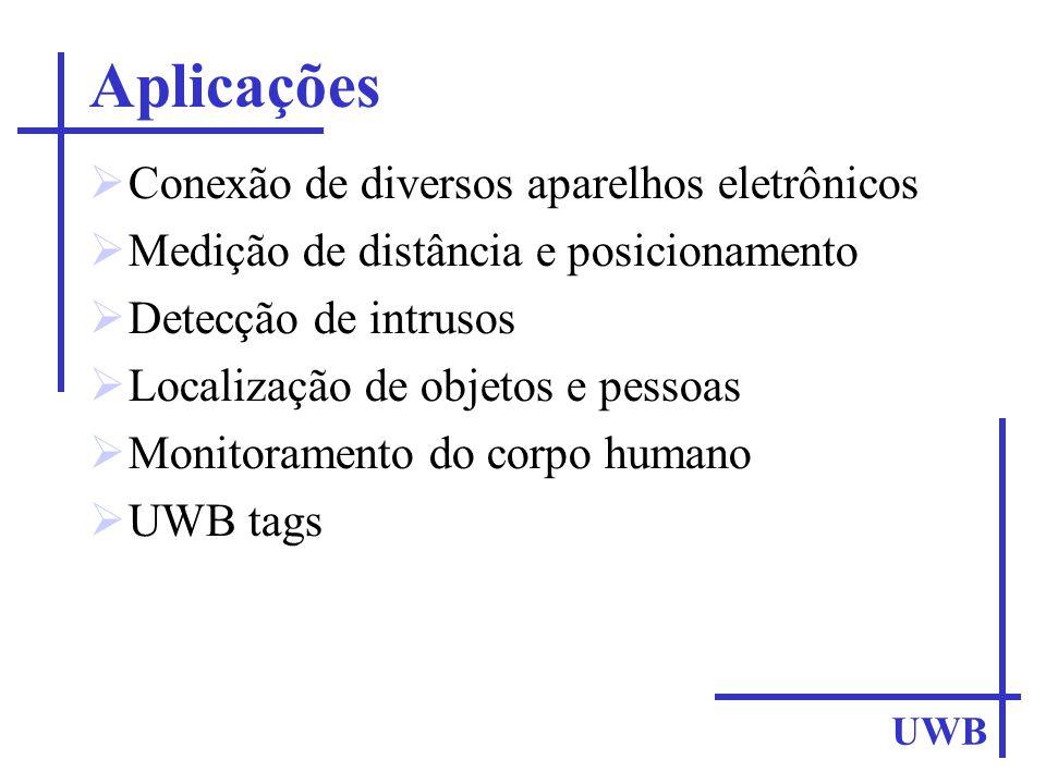 Aplicações Conexão de diversos aparelhos eletrônicos Medição de distância e posicionamento Detecção de intrusos Localização de objetos e pessoas Monit