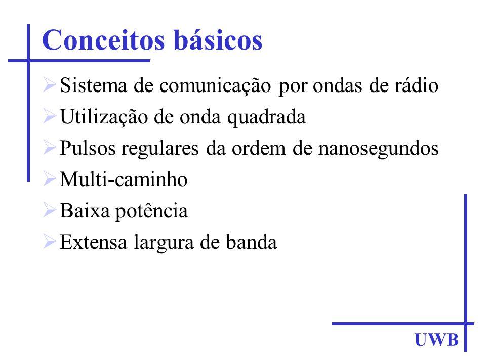 Conceitos básicos Sistema de comunicação por ondas de rádio Utilização de onda quadrada Pulsos regulares da ordem de nanosegundos Multi-caminho Baixa