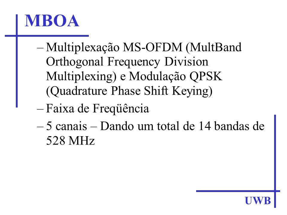 MBOA UWB –Multiplexação MS-OFDM (MultBand Orthogonal Frequency Division Multiplexing) e Modulação QPSK (Quadrature Phase Shift Keying) –Faixa de Freqü