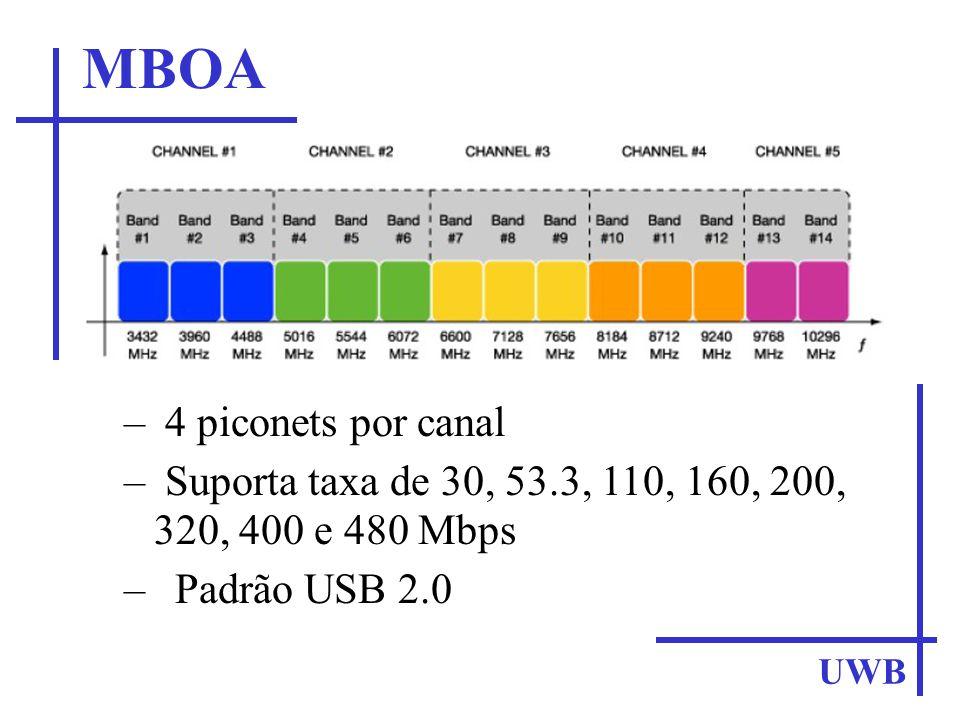 UWB –Multiplexação DS-UWB (Direct Sequence UWB) e modulação BPSK (Binary Phase Shift Keying –Faixa de Freqüência – Utiliza 2 bandas com 6 piconets em cada banda Motorola e a XtremeSpectrum