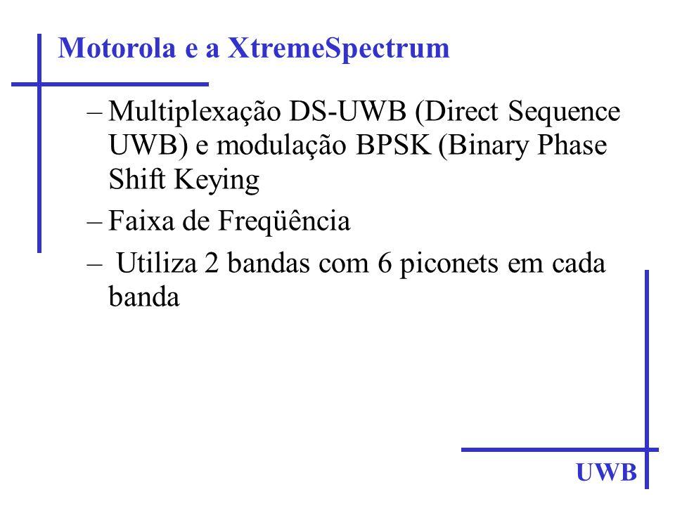 UWB –Multiplexação DS-UWB (Direct Sequence UWB) e modulação BPSK (Binary Phase Shift Keying –Faixa de Freqüência – Utiliza 2 bandas com 6 piconets em