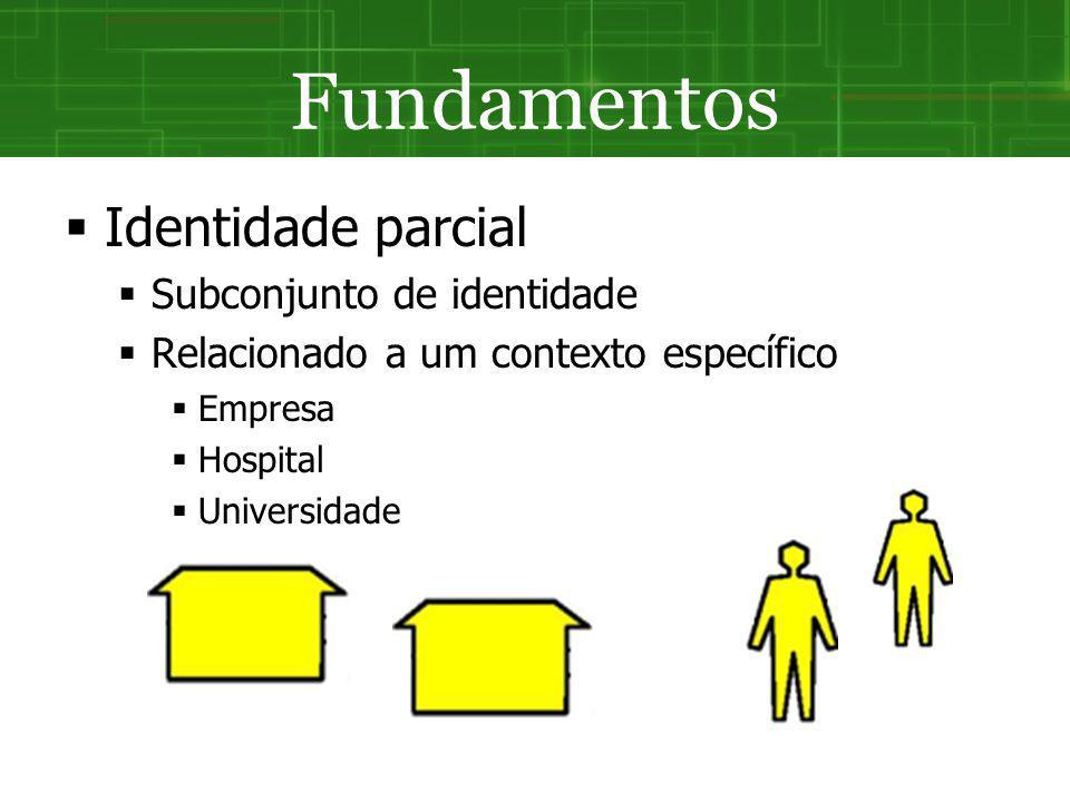 Fundamentos Identidade parcial Subconjunto de identidade Relacionado a um contexto específico Empresa Hospital Universidade
