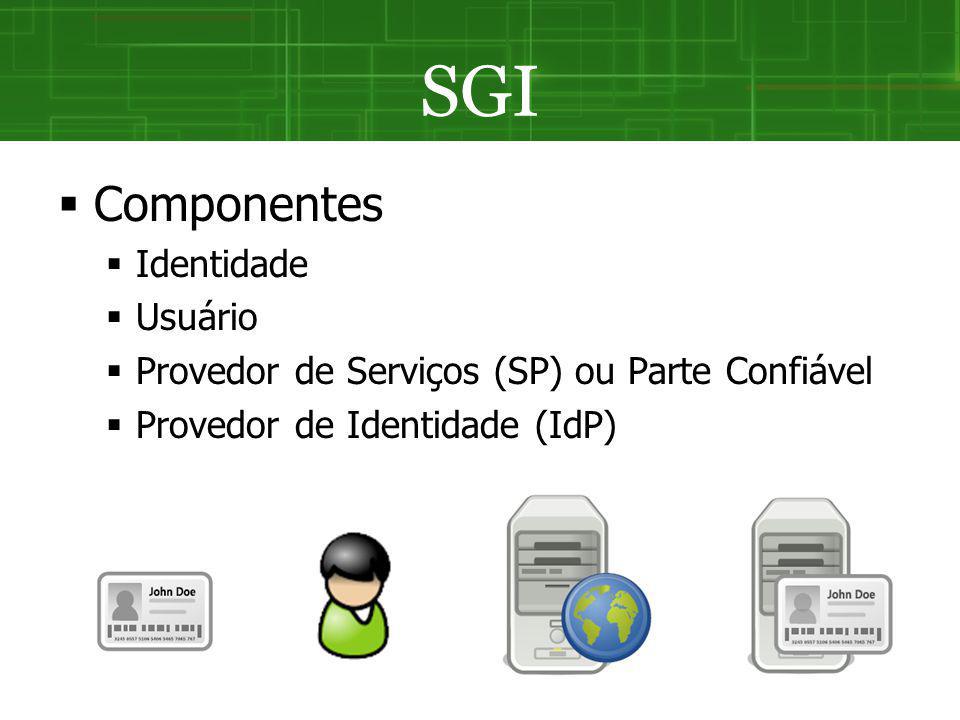 SGI Componentes Identidade Usuário Provedor de Serviços (SP) ou Parte Confiável Provedor de Identidade (IdP)