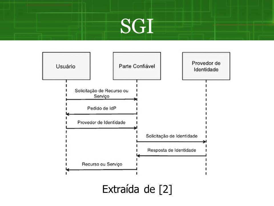 SGI Extraída de [2]