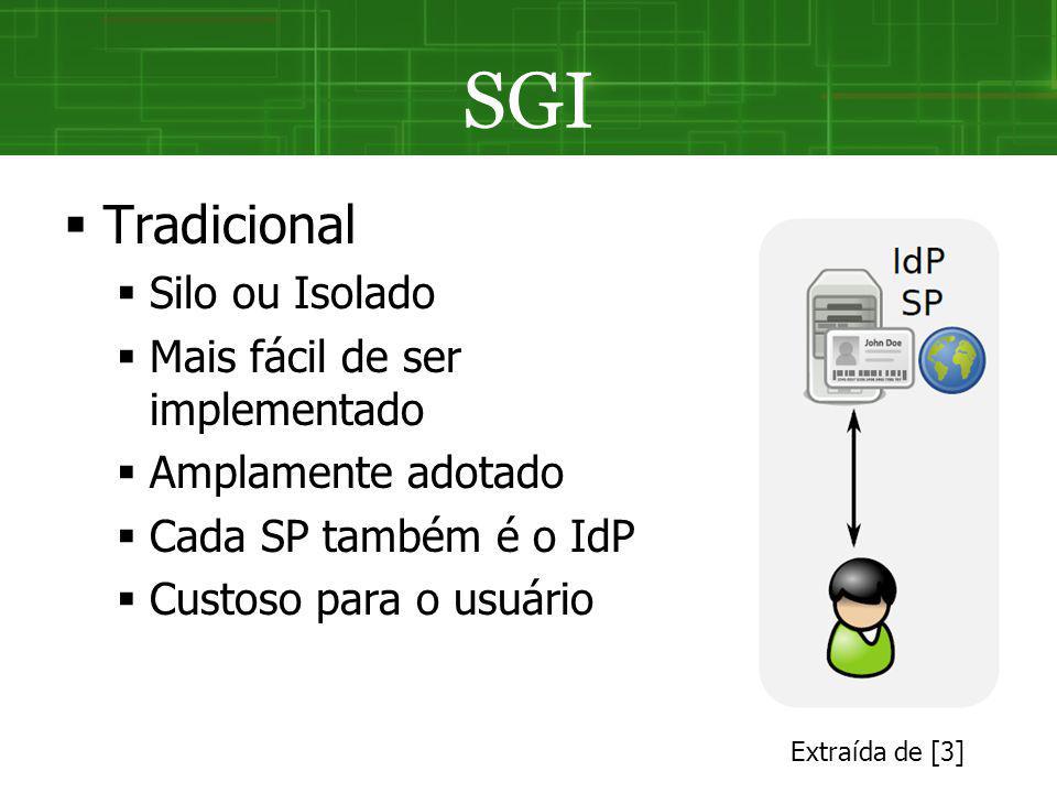 SGI Tradicional Silo ou Isolado Mais fácil de ser implementado Amplamente adotado Cada SP também é o IdP Custoso para o usuário Extraída de [3]